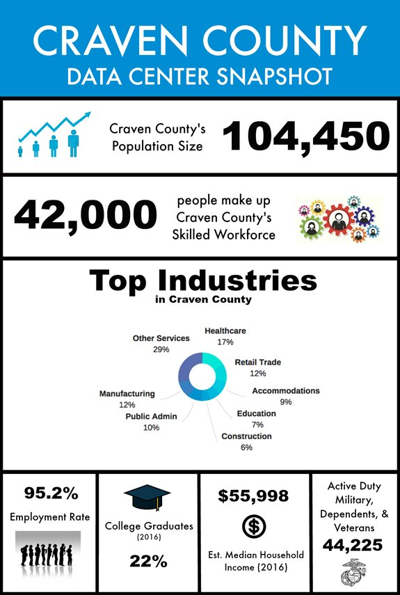 Craven-County-Data-Center-Snapshot-20177ed9