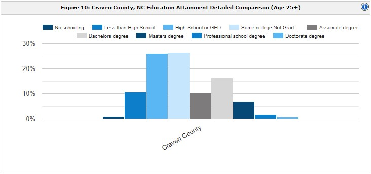 Education Attainment chart